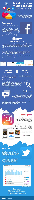 As melhores formas de mensurar seus resultados nas mídias sociais