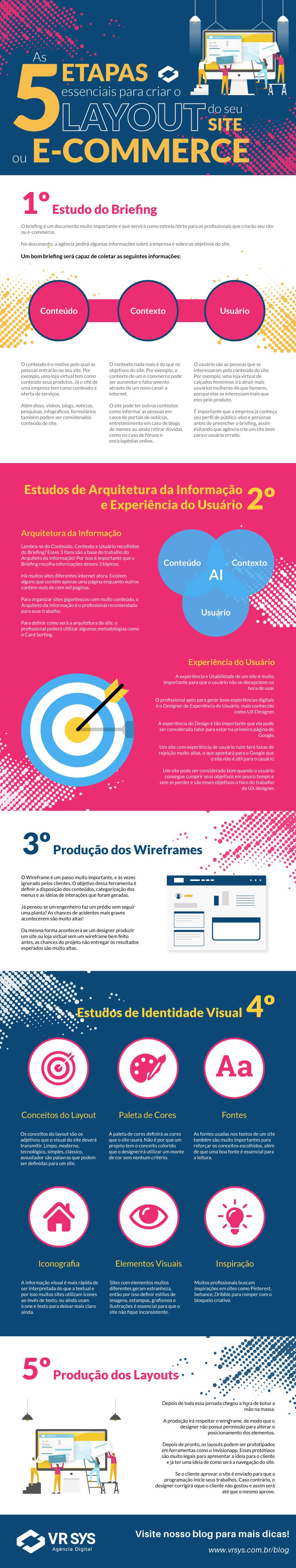 As 5 etapas essenciais para criar o Layout do seu Site ou E-commerce