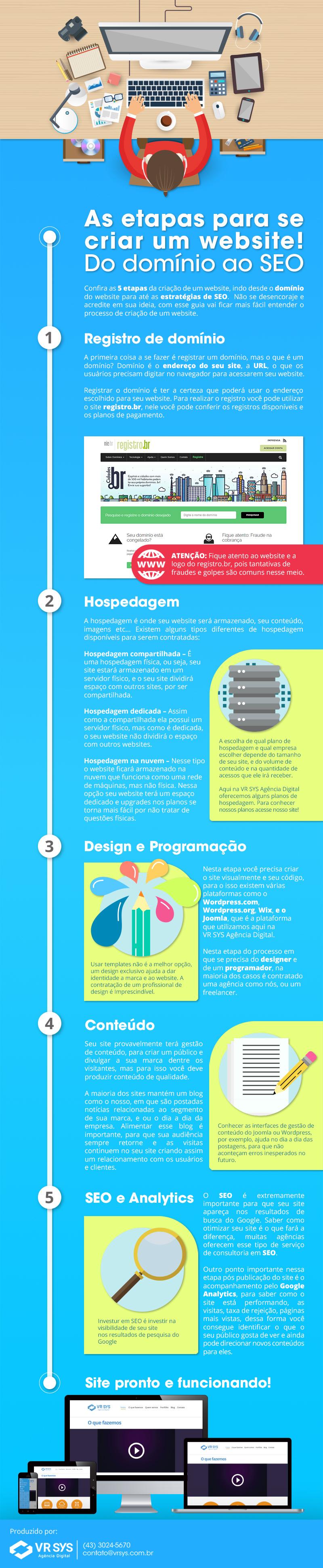 As etapas para se criar um web site! Do domínio ao SEO