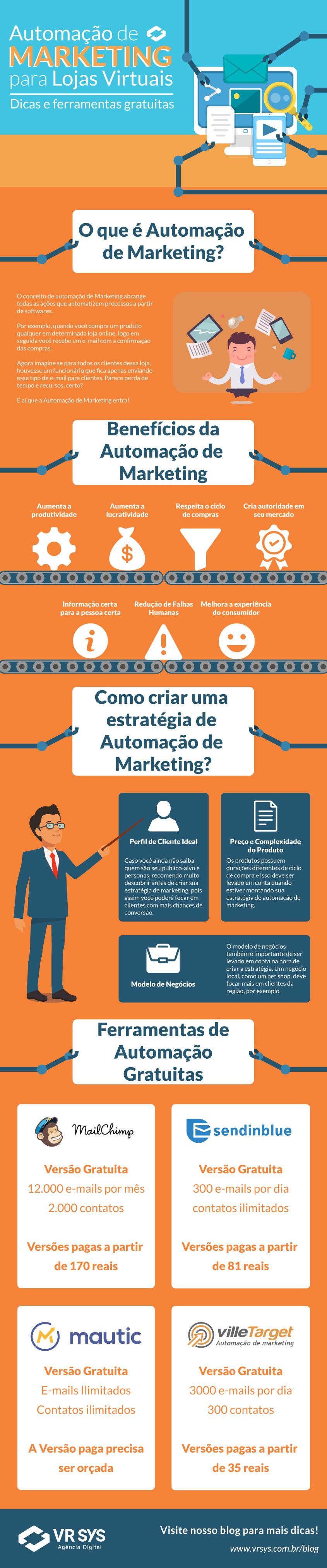 Automação de Marketing para Lojas Virtuais – Dicas e Ferramentas gratuitas