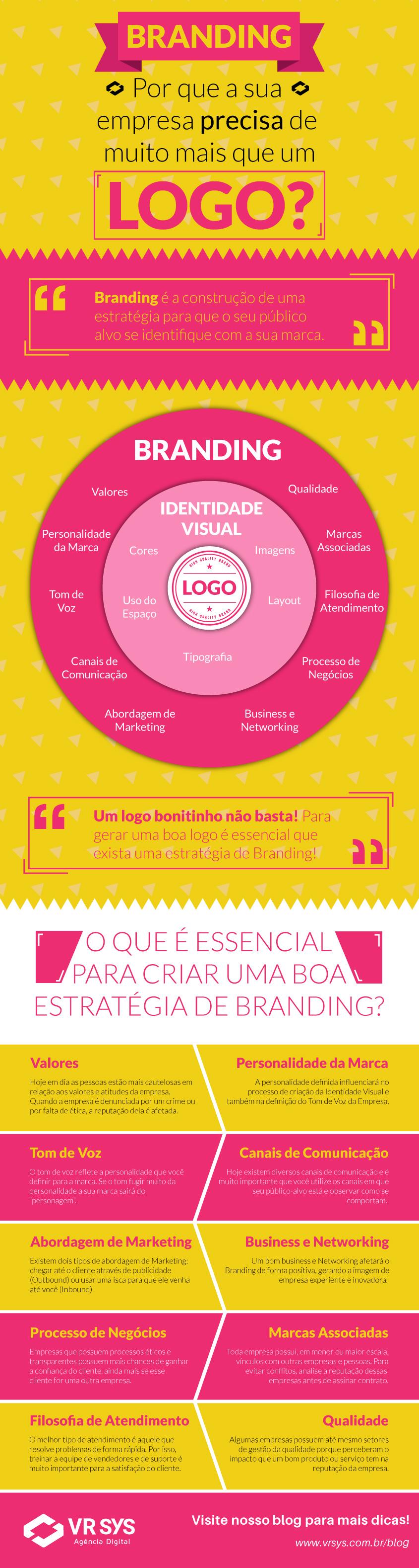 Branding - Por que a sua empresa precisa de muito mais que um logo?
