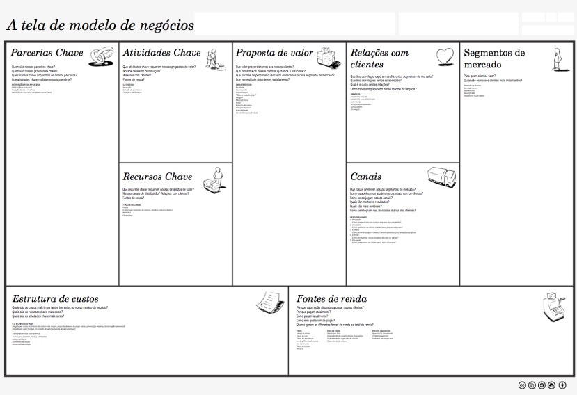 como dar seus primeiros passos no e commerce sem riscos de falir business canvas model