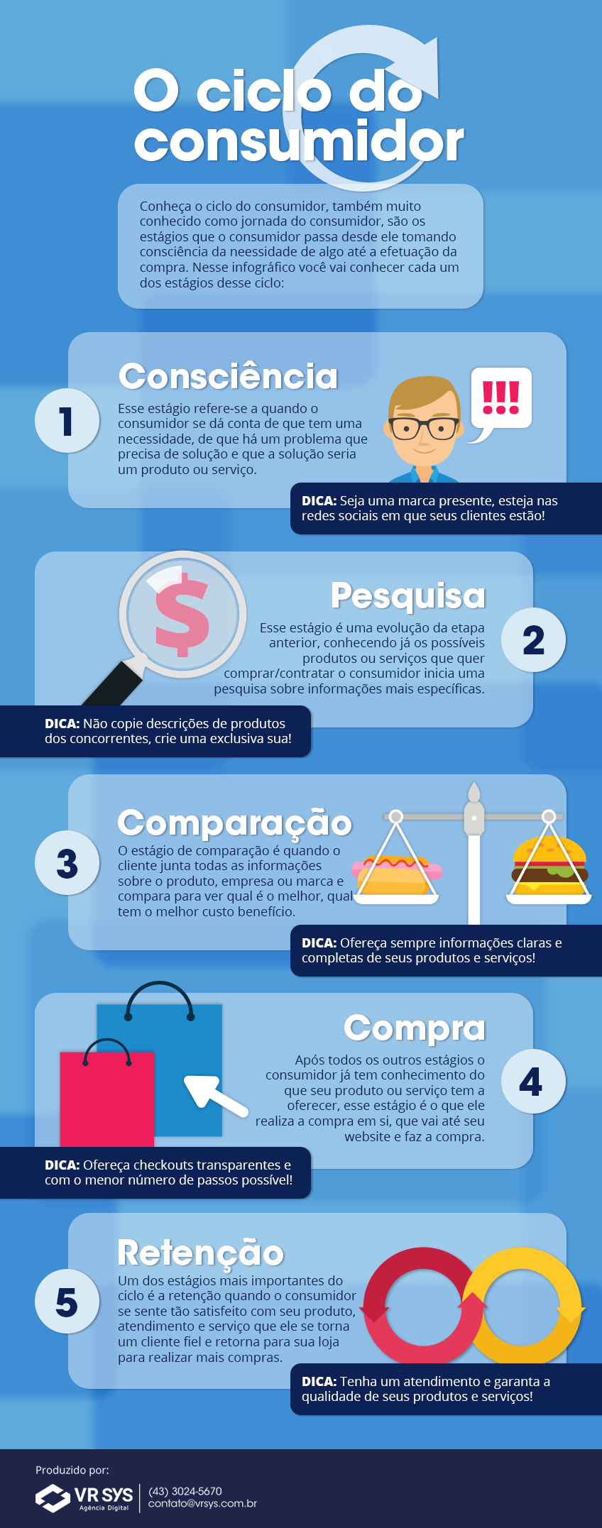 os cinco estagios do ciclo de compra do consumidor como adequar seu website infografico