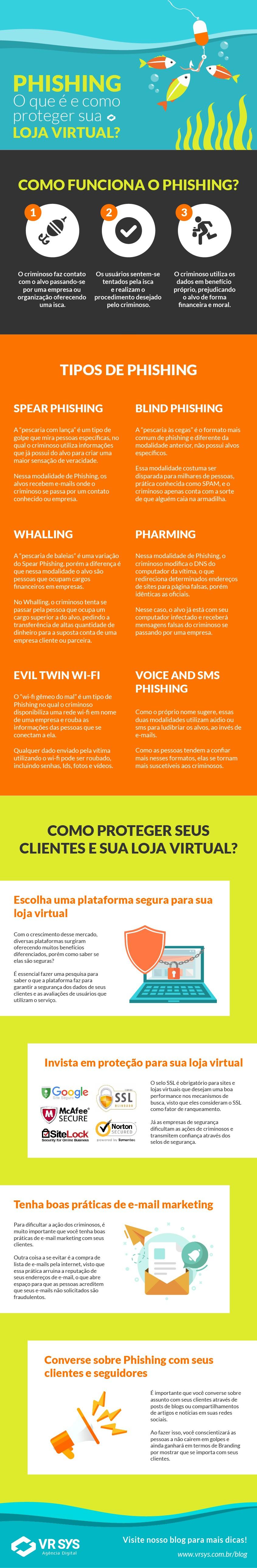 Phishing – O que é e como proteger sua loja virtual?